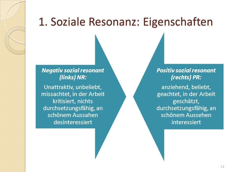 1. Soziale Resonanz: Eigenschaften Negativ sozial resonant (links) NR: Unattraktiv, unbeliebt, missachtet, in der Arbeit kritisiert, nichts durchsetzu