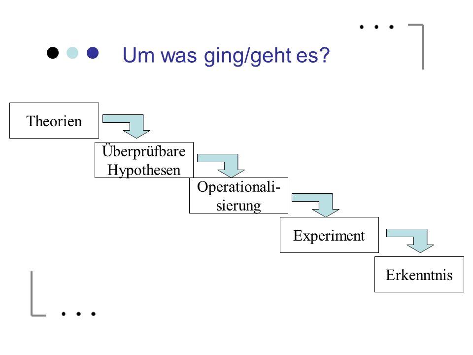 Theorien Überprüfbare Hypothesen Operationali- sierung Experiment Erkenntnis Um was ging/geht es?