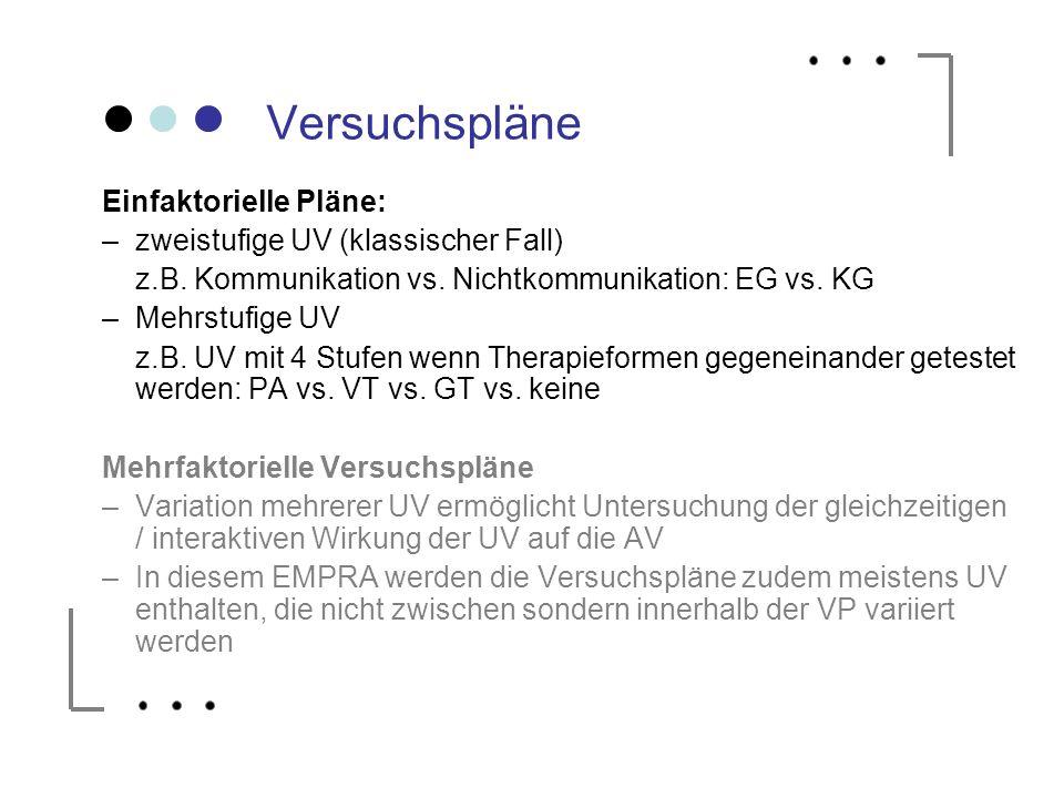 Versuchspläne Einfaktorielle Pläne: –zweistufige UV (klassischer Fall) z.B. Kommunikation vs. Nichtkommunikation: EG vs. KG –Mehrstufige UV z.B. UV mi