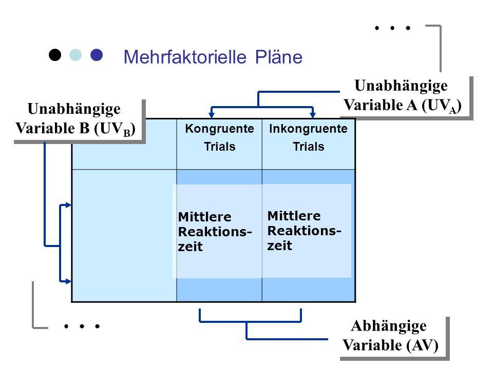 Mehrfaktorielle Pläne Unabhängige Variable A (UV A ) Unabhängige Variable A (UV A ) Kongruente Trials Inkongruente Trials Unabhängige Variable B (UV B