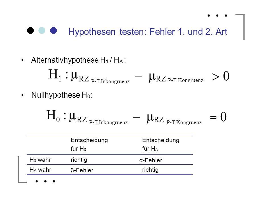 Alternativhypothese H 1 / H A : Nullhypothese H 0 : Hypothesen testen: Fehler 1. und 2. Art Entscheidung für H 0 Entscheidung für H A H 0 wahrrichtig
