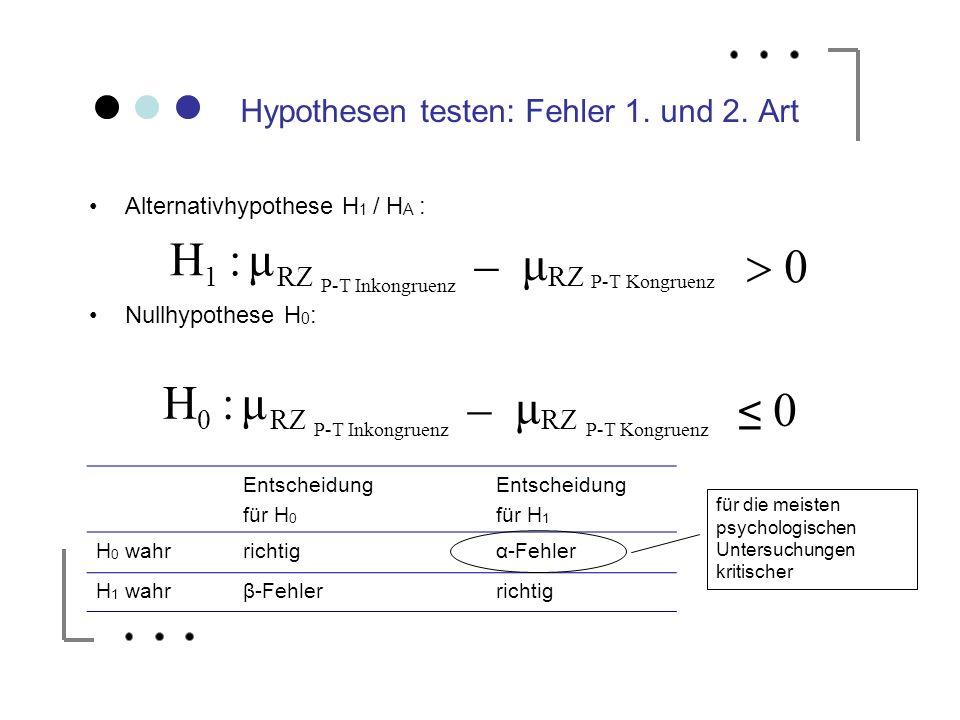 Hypothesen testen: Fehler 1. und 2. Art Alternativhypothese H 1 / H A : Nullhypothese H 0 : Entscheidung für H 0 Entscheidung für H 1 H 0 wahrrichtigα