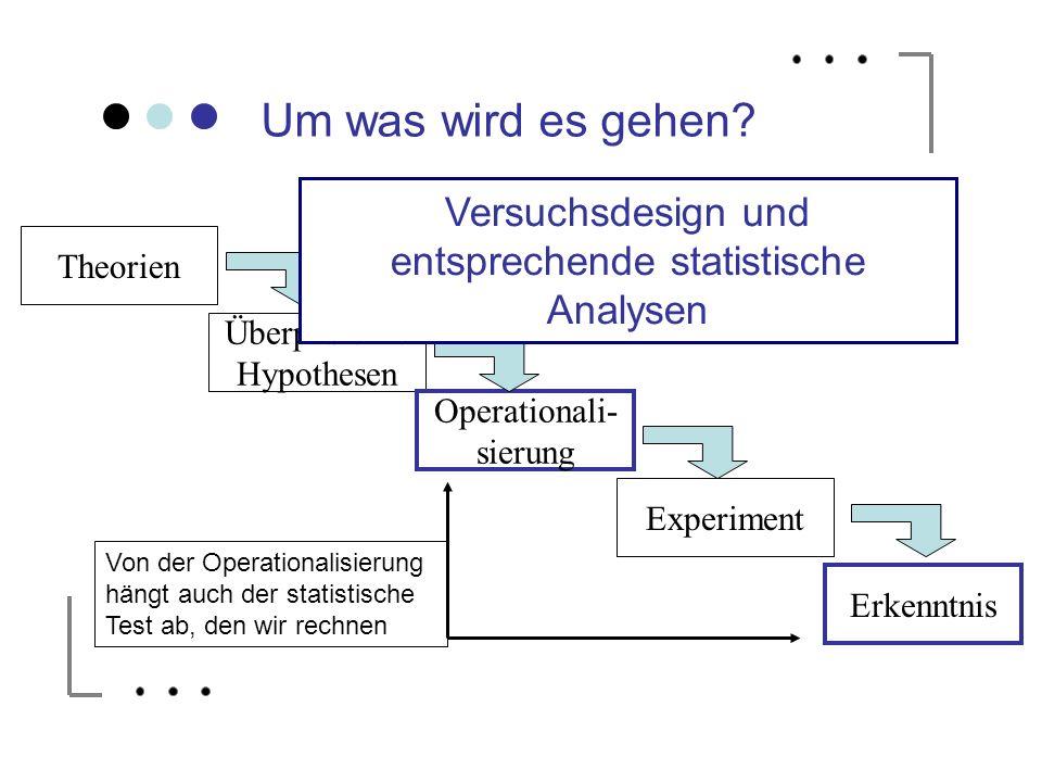 Um was wird es gehen? Theorien Überprüfbare Hypothesen Operationali- sierung Experiment Erkenntnis Von der Operationalisierung hängt auch der statisti