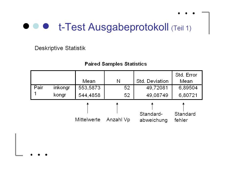 t-Test Ausgabeprotokoll (Teil 1) MittelwerteAnzahl Vp Standard- abweichung Standard fehler Deskriptive Statistik