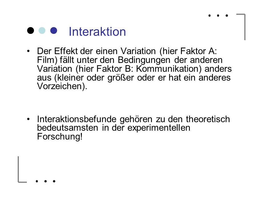 Interaktion Der Effekt der einen Variation (hier Faktor A: Film) fällt unter den Bedingungen der anderen Variation (hier Faktor B: Kommunikation) ande