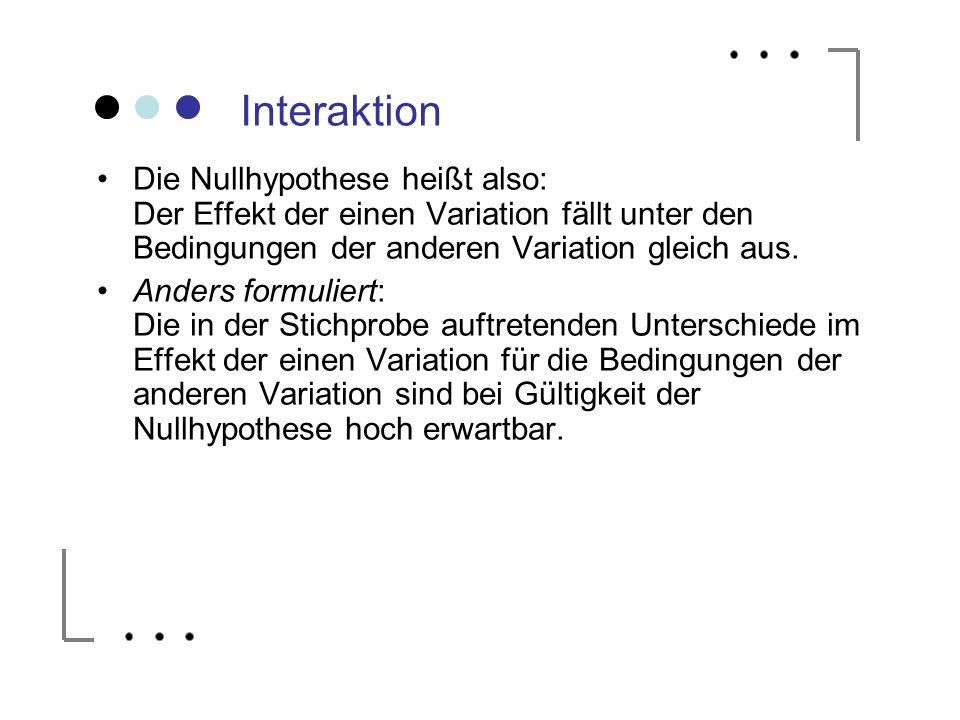 Interaktion Die Nullhypothese heißt also: Der Effekt der einen Variation fällt unter den Bedingungen der anderen Variation gleich aus. Anders formulie
