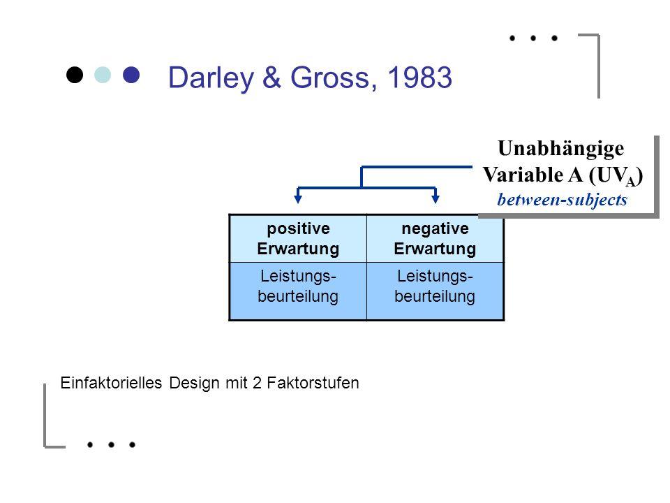 Darley & Gross, 1983 positive Erwartung negative Erwartung Leistungs- beurteilung Unabhängige Variable A (UV A ) between-subjects Unabhängige Variable