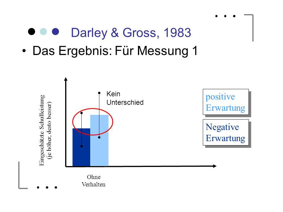 Darley & Gross, 1983 Das Ergebnis: Für Messung 1 Ohne Verhalten Mit Verhalten positive Erwartung positive Erwartung Negative Erwartung Eingeschätzte S