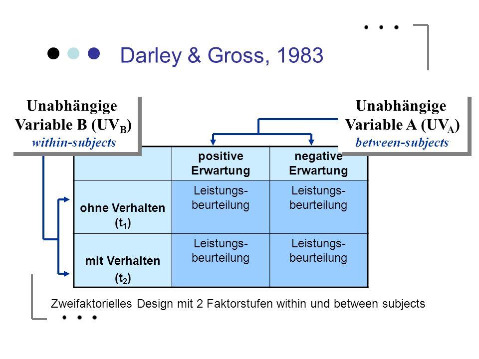 Darley & Gross, 1983 positive Erwartung negative Erwartung ohne Verhalten (t 1 ) Leistungs- beurteilung mit Verhalten (t 2 ) Leistungs- beurteilung Un