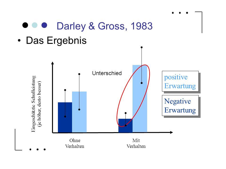 Darley & Gross, 1983 Das Ergebnis Ohne Verhalten Mit Verhalten positive Erwartung positive Erwartung Negative Erwartung Eingeschätzte Schulleistung (j