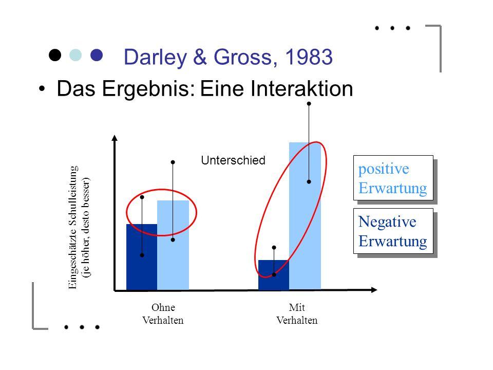 Darley & Gross, 1983 Das Ergebnis: Eine Interaktion Ohne Verhalten Mit Verhalten positive Erwartung positive Erwartung Negative Erwartung Eingeschätzt