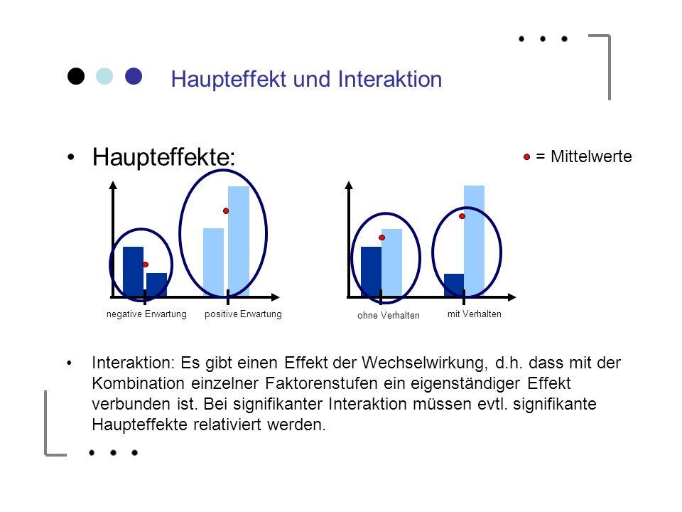 Haupteffekt und Interaktion Haupteffekte: Interaktion: Es gibt einen Effekt der Wechselwirkung, d.h. dass mit der Kombination einzelner Faktorenstufen