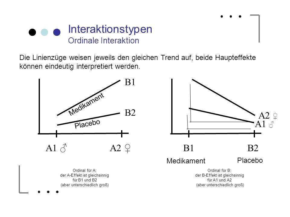 Interaktionstypen Ordinale Interaktion A1 A2 B1 B2 Ordinal für A: der A-Effekt ist gleichsinnig für B1 und B2 (aber unterschiedlich groß) B1B2 A1 A2 O