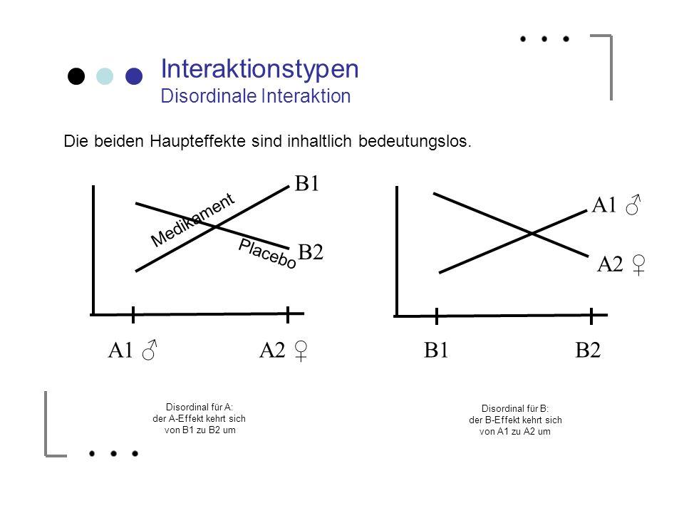 B1 B2 Disordinal für A: der A-Effekt kehrt sich von B1 zu B2 um Disordinal für B: der B-Effekt kehrt sich von A1 zu A2 um B1B2 Interaktionstypen Disor