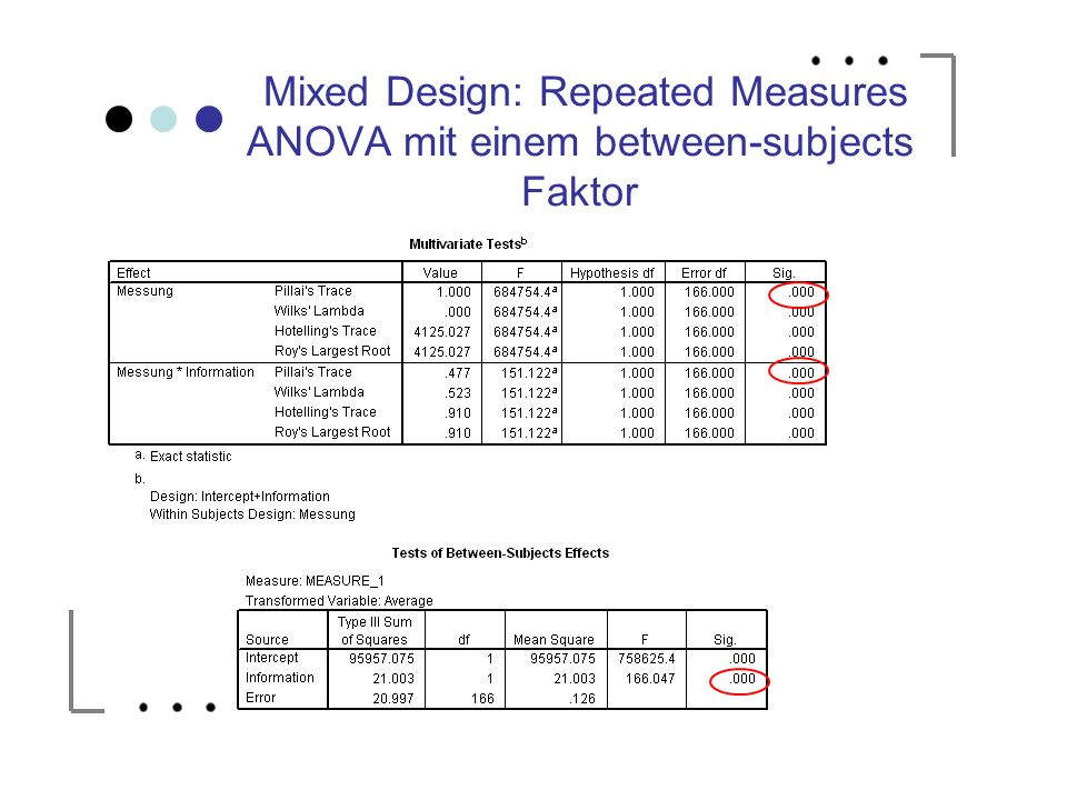 Mixed Design: Repeated Measures ANOVA mit einem between-subjects Faktor