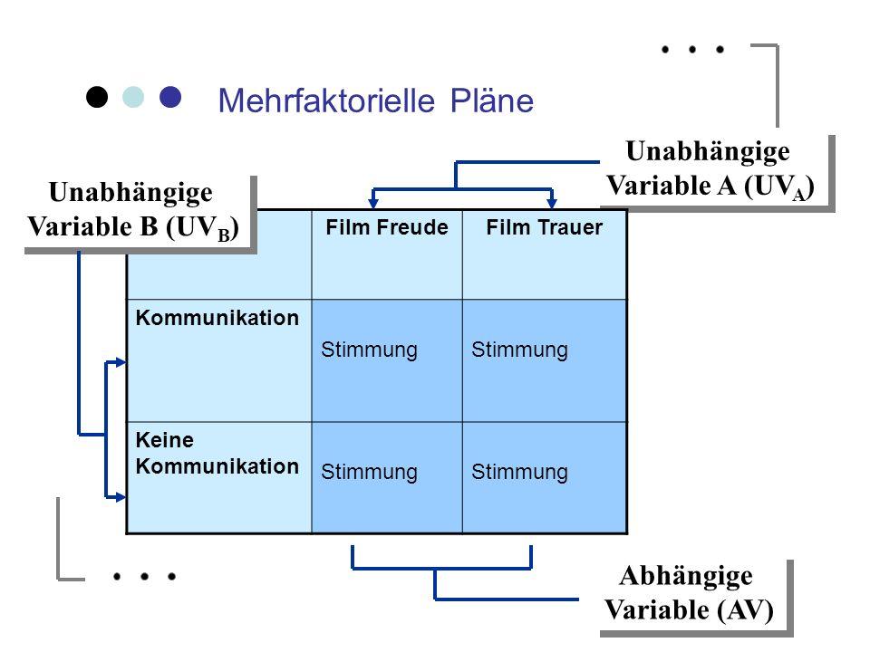 Mehrfaktorielle Pläne Unabhängige Variable A (UV A ) Unabhängige Variable A (UV A ) Film FreudeFilm Trauer Kommunikation Stimmung Keine Kommunikation
