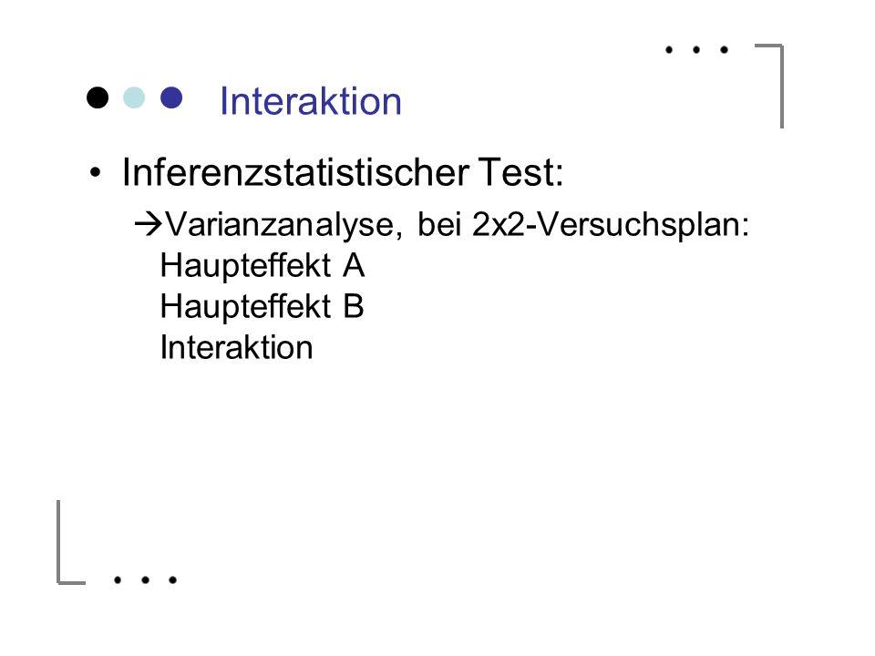 Interaktion Inferenzstatistischer Test: Varianzanalyse, bei 2x2-Versuchsplan: Haupteffekt A Haupteffekt B Interaktion