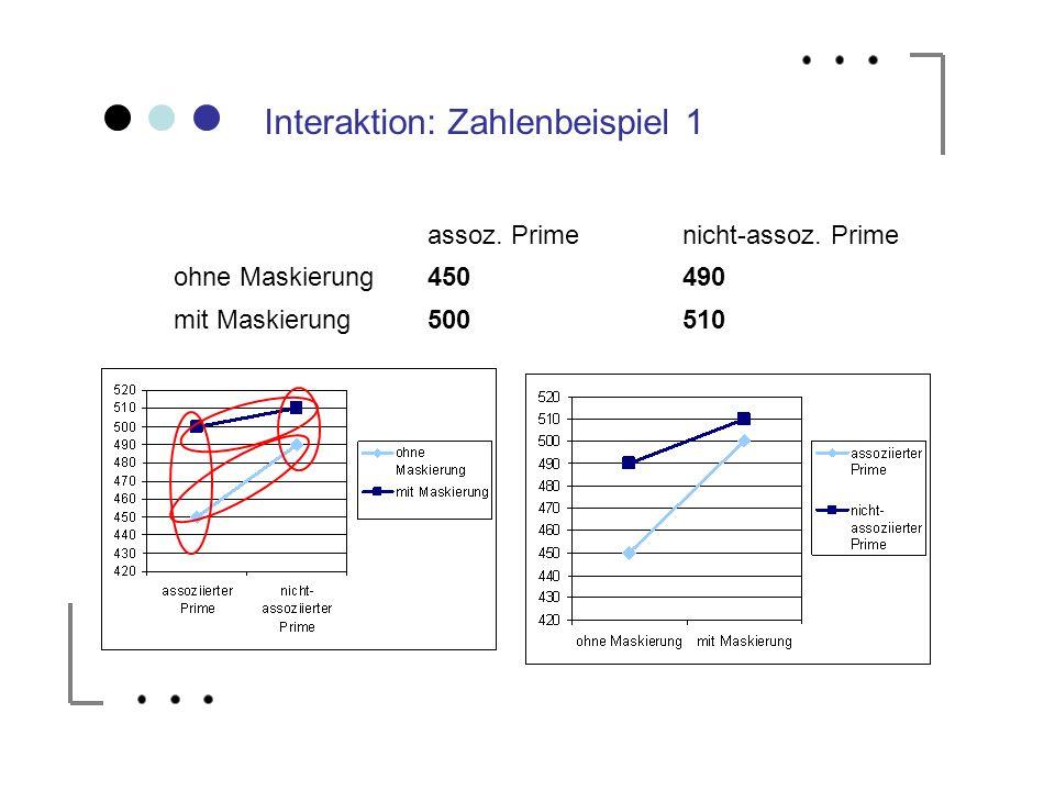 Interaktion: Zahlenbeispiel 1 assoz. Primenicht-assoz. Prime ohne Maskierung450490 mit Maskierung500510