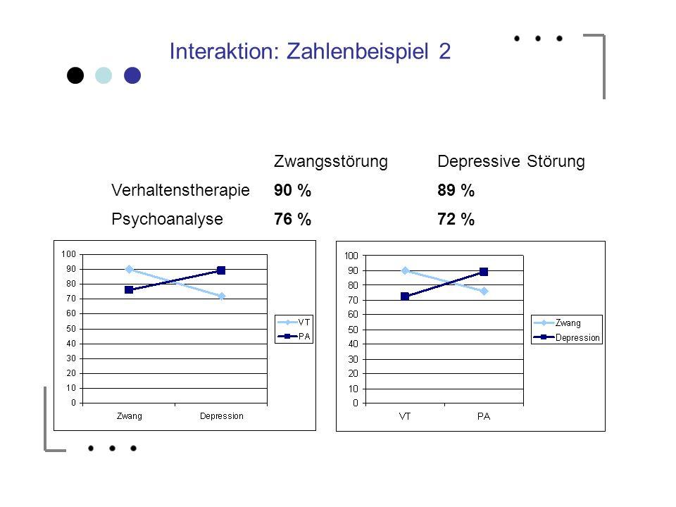 Interaktion: Zahlenbeispiel 2 ZwangsstörungDepressive Störung Verhaltenstherapie90 %89 % Psychoanalyse76 %72 %