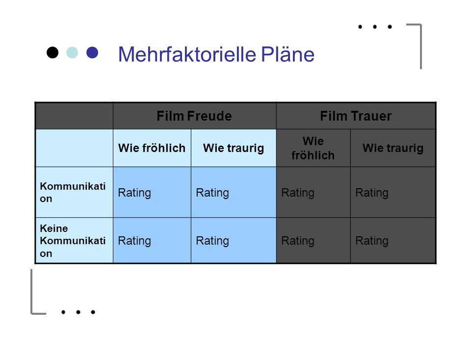Mehrfaktorielle Pläne Film FreudeFilm Trauer Wie fröhlichWie traurig Wie fröhlich Wie traurig Kommunikati on Rating Keine Kommunikati on Rating