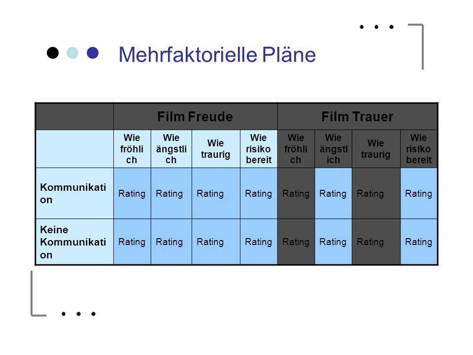 Mehrfaktorielle Pläne Film FreudeFilm Trauer Wie fröhli ch Wie ängstli ch Wie traurig Wie risiko bereit Wie fröhli ch Wie ängstl ich Wie traurig Wie r