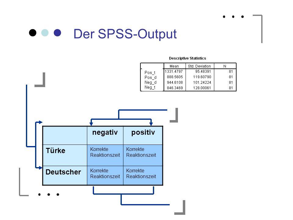 Der SPSS-Output negativpositiv Türke Korrekte Reaktionszeit Deutscher Korrekte Reaktionszeit Pos_t Pos_d Neg_d Neg_t