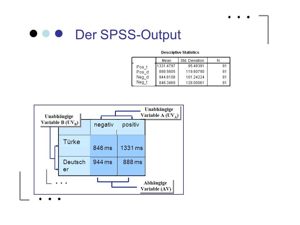 846 ms 1331 ms 944 ms 888 ms Der SPSS-Output Türke Deutsch er positivnegativ Pos_t Pos_d Neg_d Neg_t