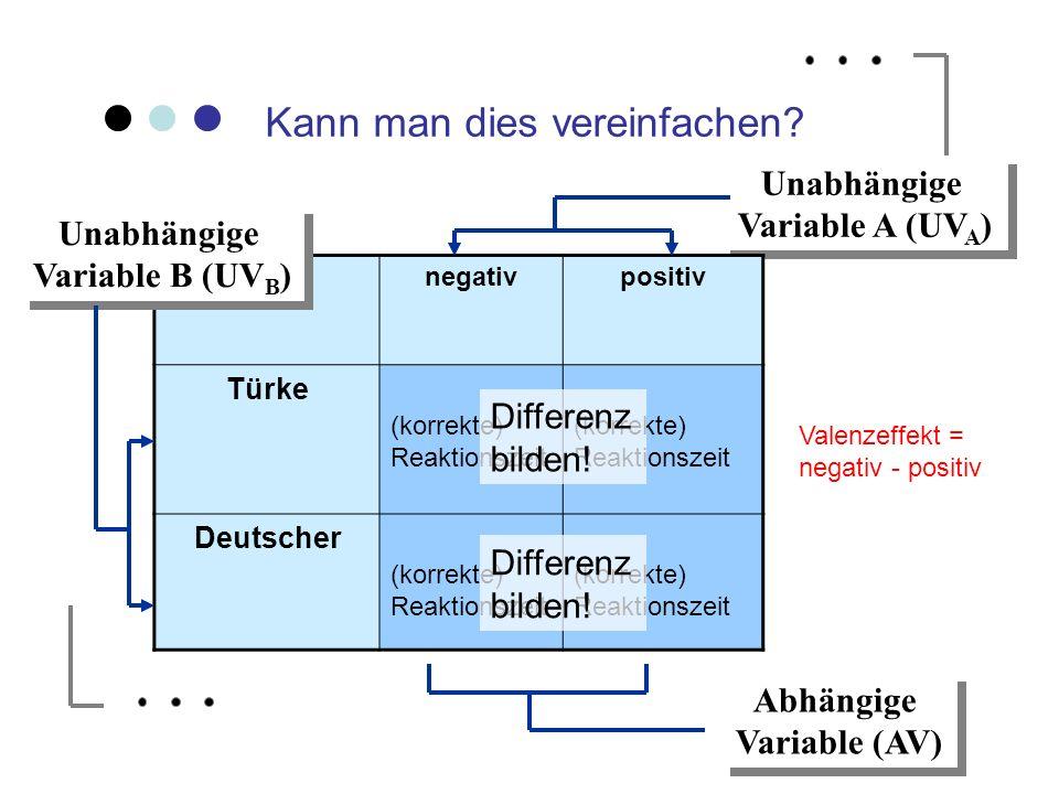 Kann man dies vereinfachen? Unabhängige Variable A (UV A ) Unabhängige Variable A (UV A ) negativpositiv Türke (korrekte) Reaktionszeit Deutscher (kor