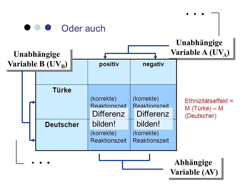 Oder auch Unabhängige Variable A (UV A ) Unabhängige Variable A (UV A ) positivnegativ Türke (korrekte) Reaktionszeit Deutscher (korrekte) Reaktionsze