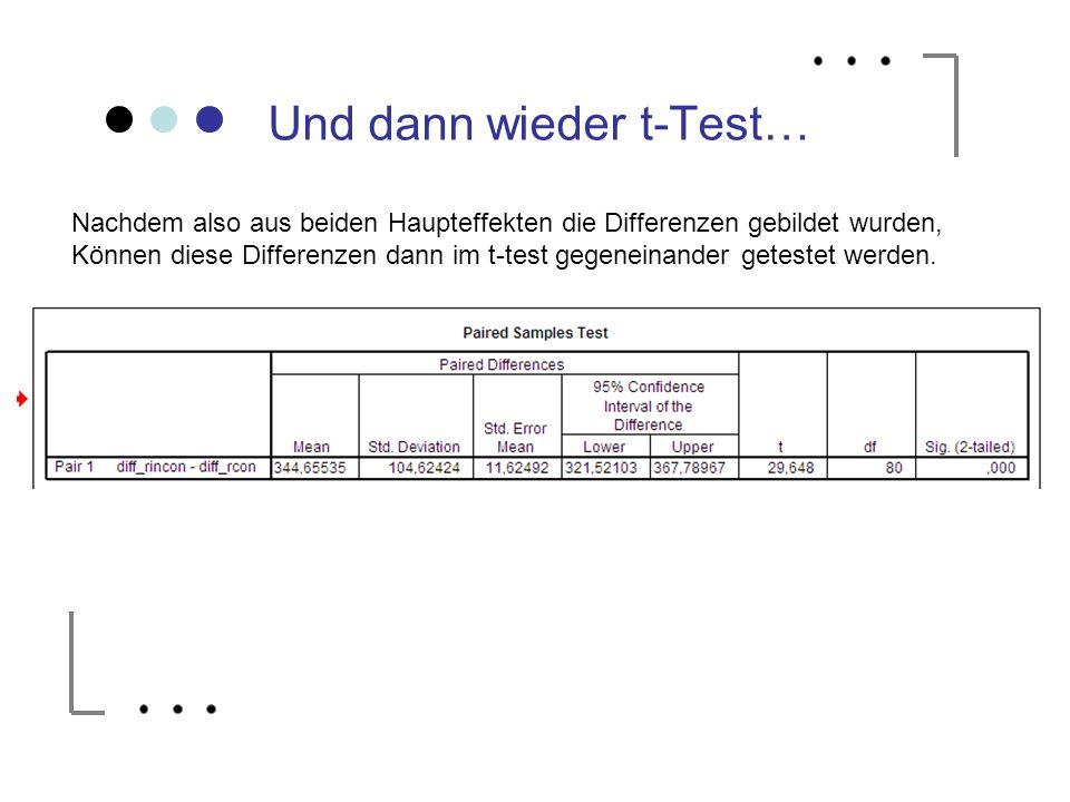 Und dann wieder t-Test… Nachdem also aus beiden Haupteffekten die Differenzen gebildet wurden, Können diese Differenzen dann im t-test gegeneinander g