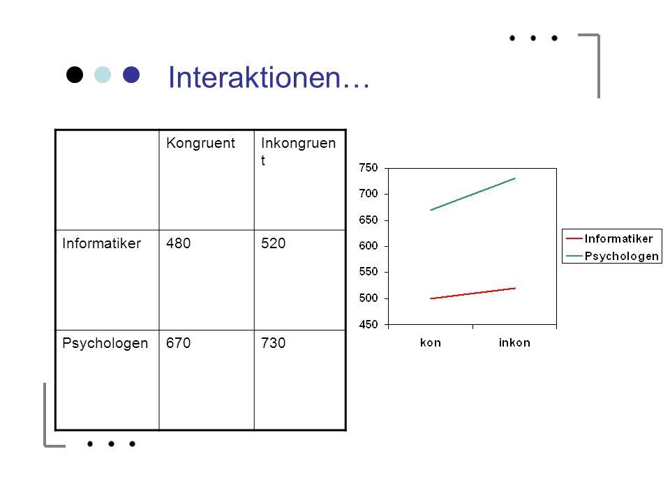 Interaktionen… KongruentInkongruen t Informatiker480520 Psychologen670730