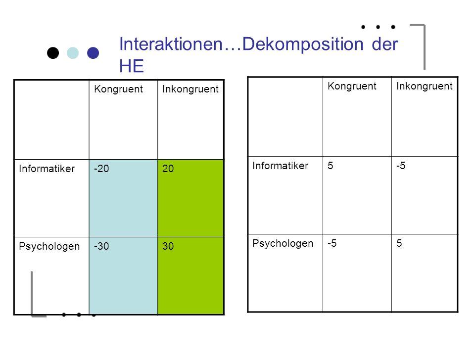 Interaktionen…Dekomposition der HE KongruentInkongruent Informatiker5-5 Psychologen-55 KongruentInkongruent Informatiker-2020 Psychologen-3030