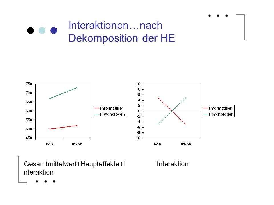 Interaktionen…nach Dekomposition der HE Gesamtmittelwert+Haupteffekte+I nteraktion Interaktion