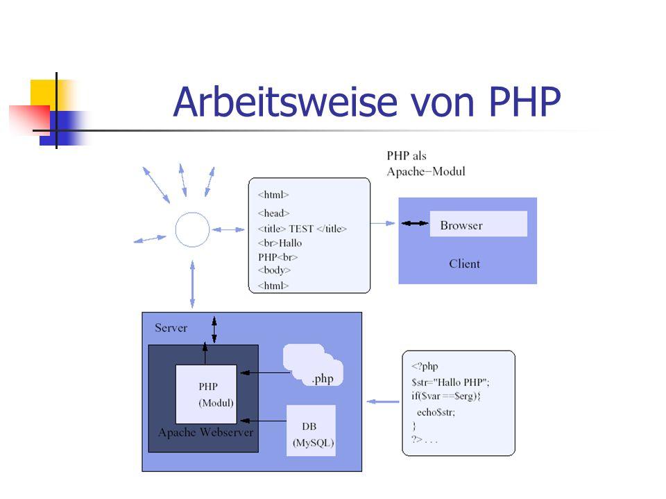 Arbeitsweise von PHP
