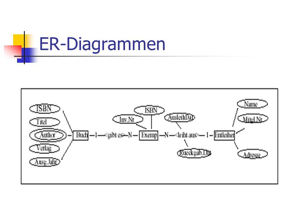 ER-Diagrammen