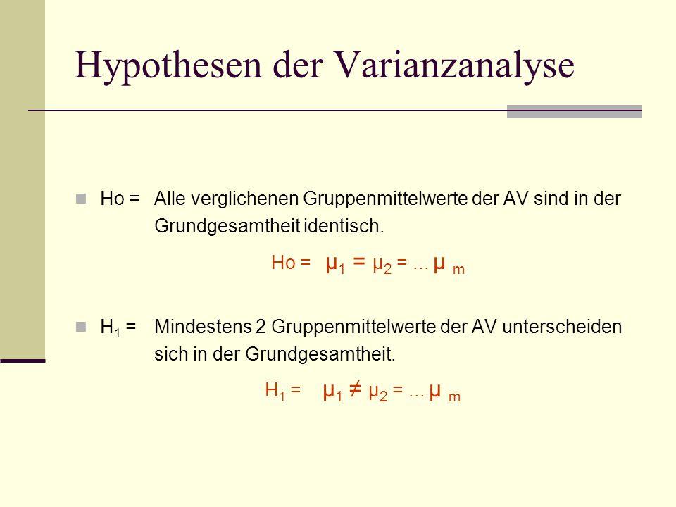 Hypothesen der Varianzanalyse Ho = Alle verglichenen Gruppenmittelwerte der AV sind in der Grundgesamtheit identisch. Ho = µ 1 = µ 2 =... µ m H 1 = Mi