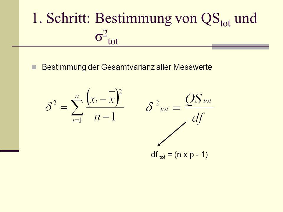 1. Schritt:Bestimmung von QS tot und σ 2 tot Bestimmung der Gesamtvarianz aller Messwerte df tot = (n x p - 1)