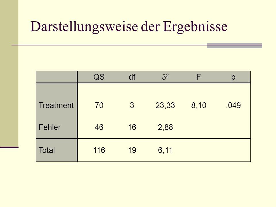 Darstellungsweise der Ergebnisse QSdf 2 Fp Treatment70323,338,10.049 Fehler46162,88 Total116196,11