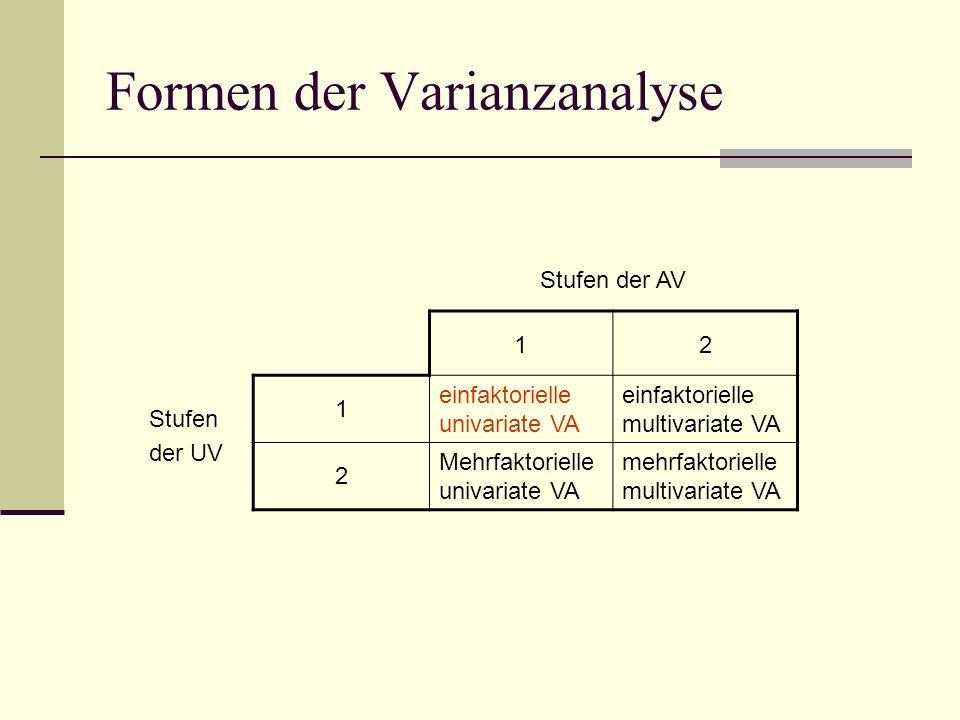 Formen der Varianzanalyse Stufen der AV 12 Stufen der UV 1 einfaktorielle univariate VA einfaktorielle multivariate VA 2 Mehrfaktorielle univariate VA