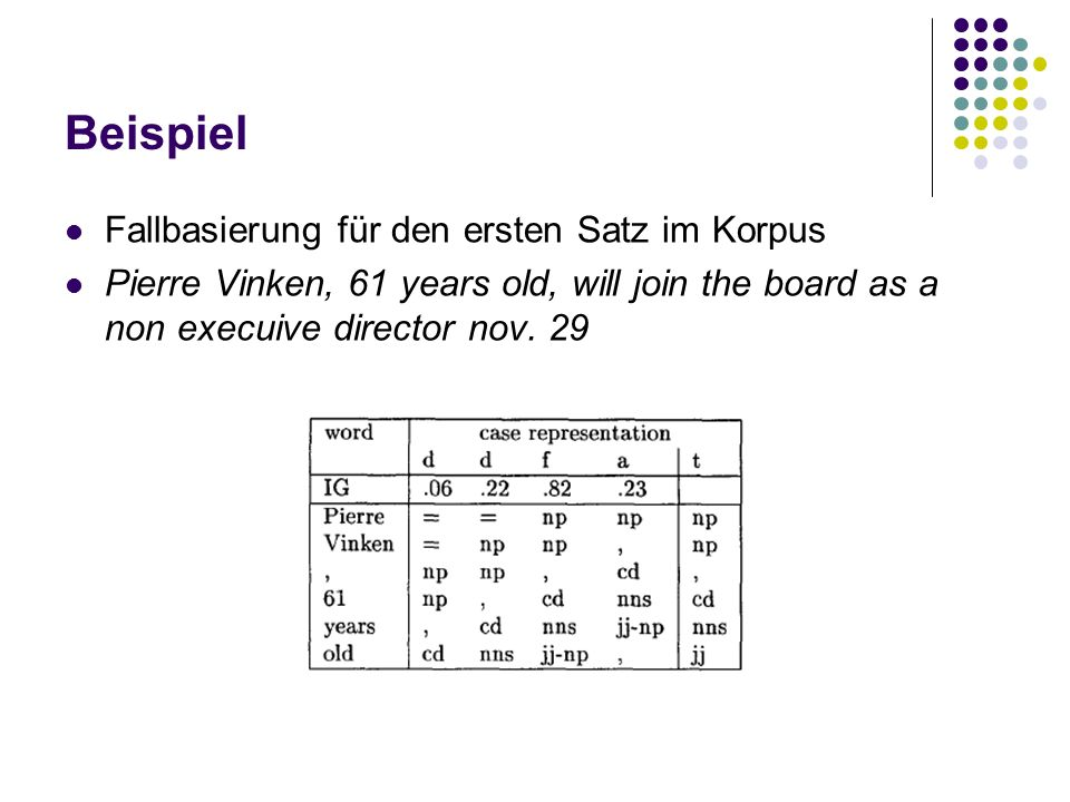 Beispiel Fallbasierung für den ersten Satz im Korpus Pierre Vinken, 61 years old, will join the board as a non execuive director nov. 29