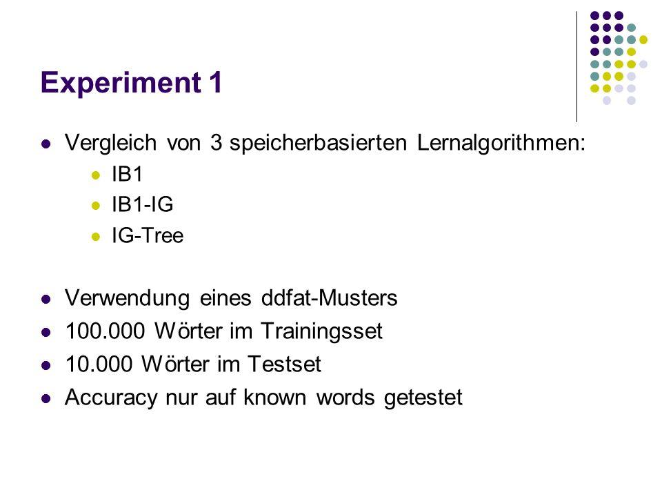 Experiment 1 Vergleich von 3 speicherbasierten Lernalgorithmen: IB1 IB1-IG IG-Tree Verwendung eines ddfat-Musters 100.000 Wörter im Trainingsset 10.00