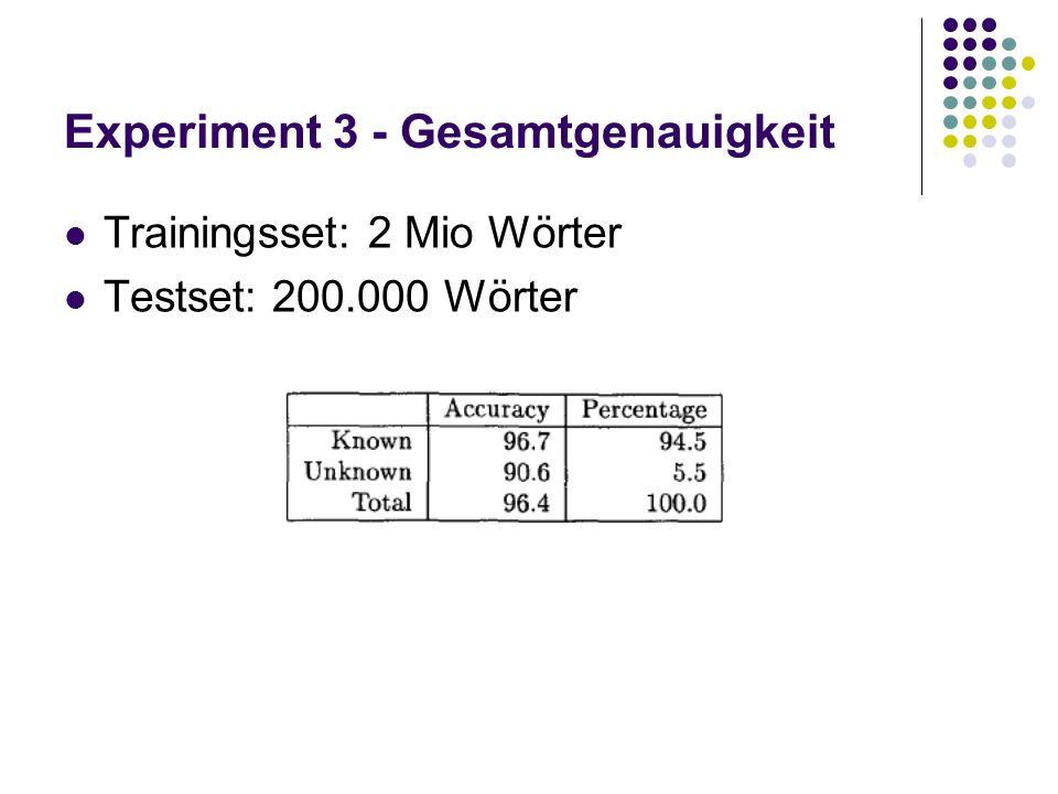Experiment 3 - Gesamtgenauigkeit Trainingsset: 2 Mio Wörter Testset: 200.000 Wörter