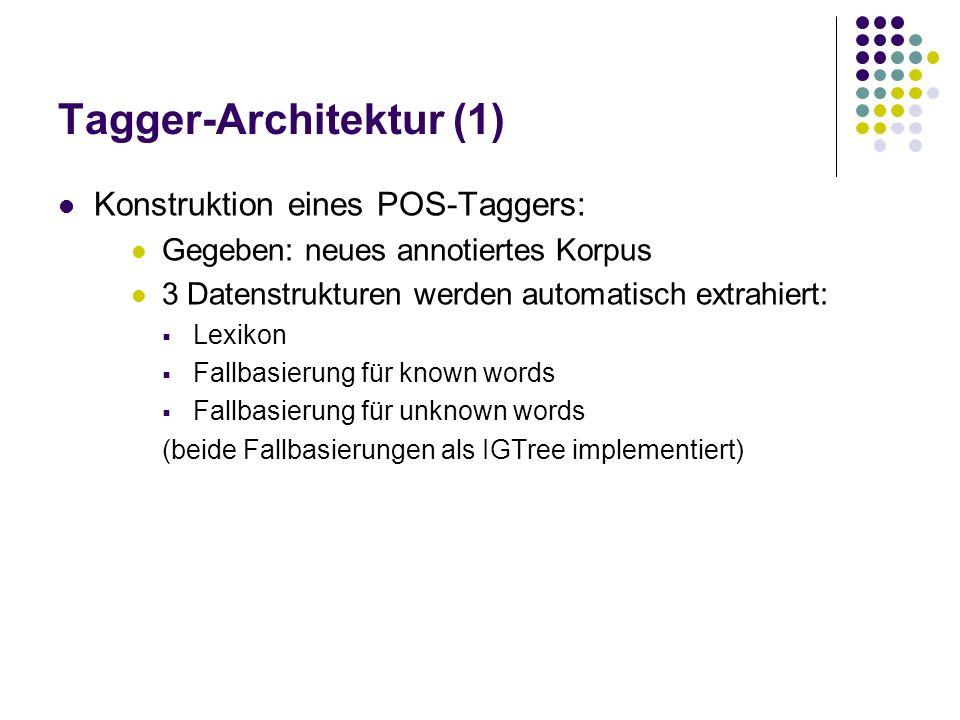 Tagger-Architektur (2) Ablauf des Taggen: Jedes Wort wird im Lexikon nachgeschaut Wird es gefunden: lexikalische Repräsentation wird abgefragt Kontext wird bestimmt resultierendes Muster wird in der known words - Fallbasierung nachgeschlagen