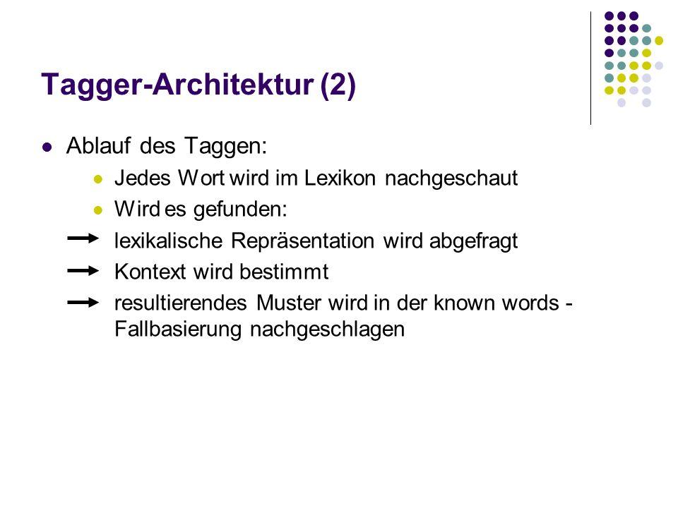 Tagger-Architektur (2) Ablauf des Taggen: Jedes Wort wird im Lexikon nachgeschaut Wird es gefunden: lexikalische Repräsentation wird abgefragt Kontext
