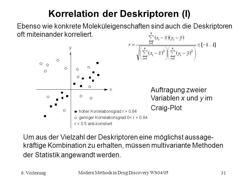 6. Vorlesung Modern Methods in Drug Discovery WS04/05 31 Korrelation der Deskriptoren (I) Ebenso wie konkrete Moleküleigenschaften sind auch die Deskr