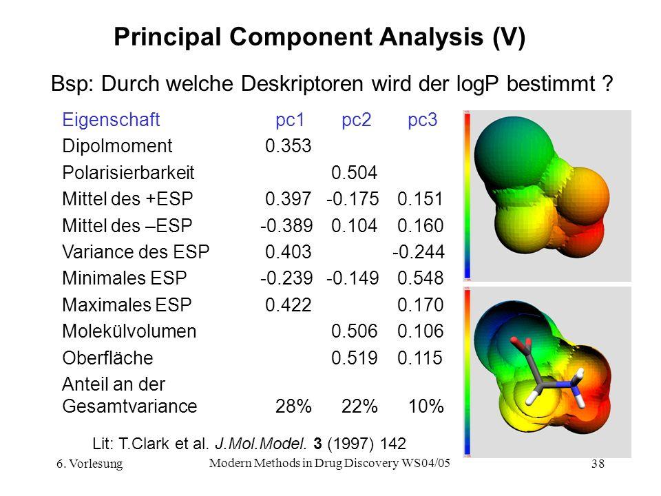 6. Vorlesung Modern Methods in Drug Discovery WS04/05 38 Principal Component Analysis (V) Eigenschaft pc1 pc2 pc3 Dipolmoment 0.353 Polarisierbarkeit