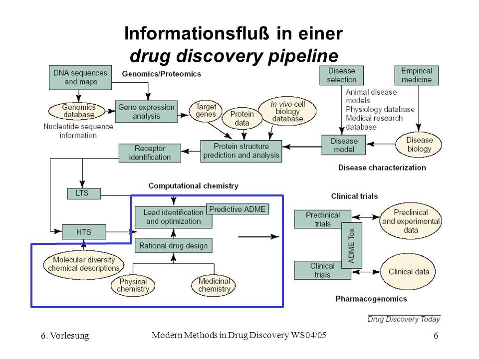 6. Vorlesung Modern Methods in Drug Discovery WS04/05 6 Informationsfluß in einer drug discovery pipeline
