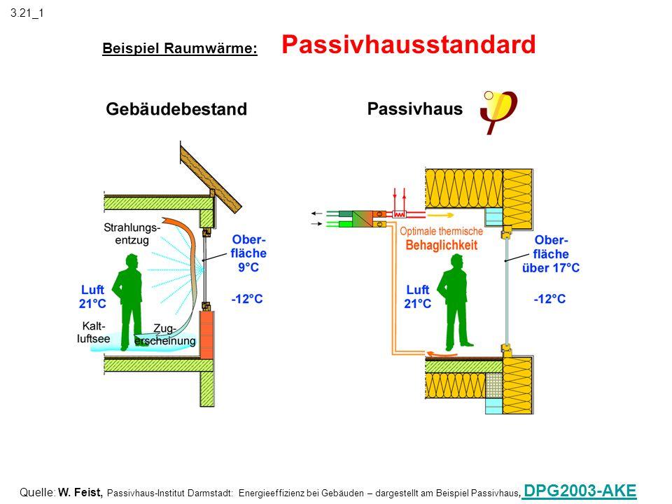 Beispiel Raumwärme: Passivhausstandard Quelle: W. Feist, Passivhaus-Institut Darmstadt: Energieeffizienz bei Gebäuden – dargestellt am Beispiel Passiv