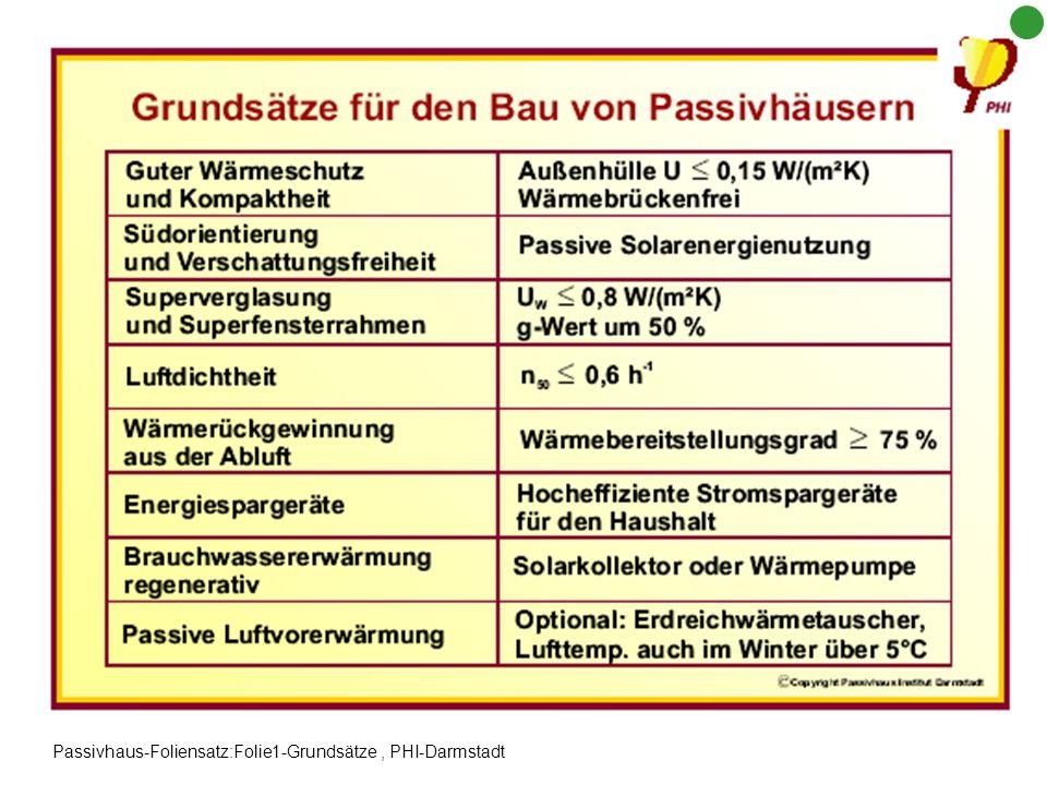 Passivhaus-Foliensatz:Folie1-Grundsätze, PHI-Darmstadt