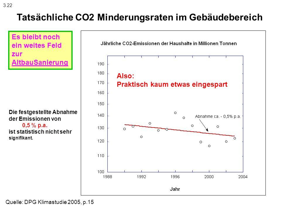 Tatsächliche CO2 Minderungsraten im Gebäudebereich Die festgestellte Abnahme der Emissionen von 0,5 % p.a. ist statistisch nicht sehr signifikant. Als